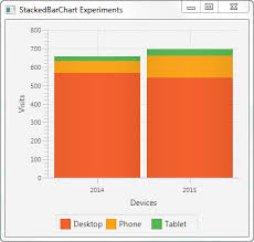 Javafx Stackedbarchart