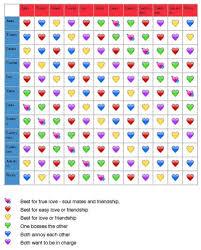 Friendship Compatibility Birth Chart 58 Rare Virgo Taurus Compatibility Chart