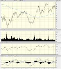 Micron Technology Has Mixed Chart Pictures Realmoney