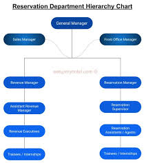 Organizational Chart Of Sales And Marketing Department In A Hotel Introduction To Reservation Department And Its Importance