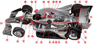 Race Car Engine Design Anatomy Of An Indy Car