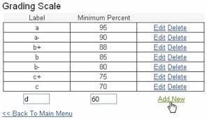 Letter Grade Percentage Chart Gpa Letter Grade Percentage Chart Bedowntowndaytona Com