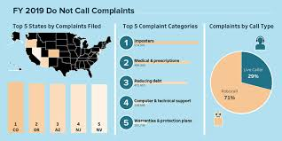 What Do Not Call Complaints Are Telling Us Idyllwild