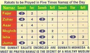 Namaz Rakat Chart In English 30 Conclusive Daily Namaz Chart