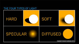 what is hard light soft light and diffused light wcs