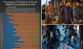 Hollywood Movie Top Chart 2016 Chart Shows Hollywoods Sharp Decline In Original Movies