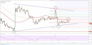Price Chart Btc Eth Btc Technical Analysis Can Ethereum Price Recover