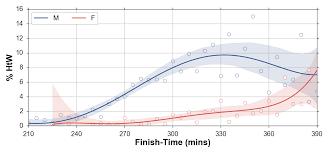 5k Timing Chart The Berlin Marathon 2017 Running With Data Medium