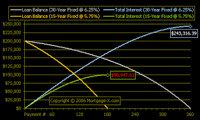 Why 15 Year Fixed Rate Mortgage