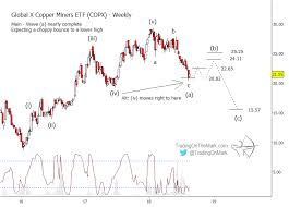 Copper Miners Copx Elliott Wave Points Downward Into 2019