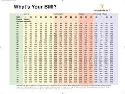 Weight Loss Chart To Print Good Health
