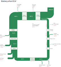 What Is A Sankey Diagram Definition History Examples