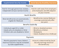 Your Guide To Ssi And Ssdi What Are Social Securitys