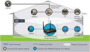 wireless home network diagram simple wiring diagram libraries home wireless diagram simple wiring diagram schema