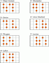 Major Scale Modes Chart A Practical Guide To Modes And Scales No Treble