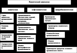 по теме География химического комплекса России 3 1 Химическая промышленность