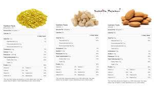 Foods High In Iron Chart Iron Rich Recipe Moong Daal Halwa Sushmita Malakar