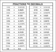 Fraction To Decimal Conversion Chart Printable Decimal Inch Chart Printable Www Bedowntowndaytona Com
