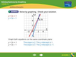algebra 1 solve by graphing check your solution