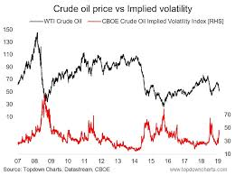 Wti Oil Price Chart Crude Oil Volatility Spike A Classic Signal See It Market