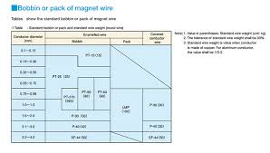 High Temperature Magnet Wire Enameled Coated Magnet Wire