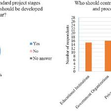 Requirements To Develop Standard Project Stages And Process Maps