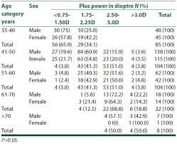10 Most Popular Bifocal Add Power By Age Chart