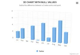 3d Column With Null And 0 Values Highcharts