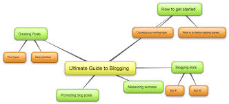 How to Plan an Essay Using a Mind Map    Steps  with Pictures  compare problem and solutions graphic organizer   Compare Contrast     Double  Bubble