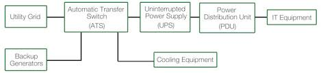data center 101 the basics Data Closet Diagram electrical infrastructure line diagram Home Wiring Closet