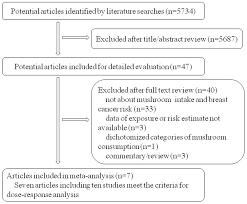 Flow Chart Of Articles Selection Download Scientific Diagram