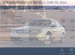 8.4 Million GM Vehicles Recalled, 7.6 Million Over Unintended ...