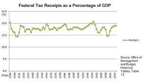 2015 Irs Tax Bracket Chart Hausers Law Wikipedia