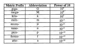 Hertz Conversion Chart Question Ece68 Socratic