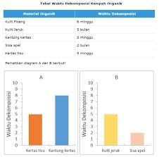 Berikut ini kami berikan contoh soal asesmen kompetensi minimum (akm) untuk guru dan siswa sebagai media pengenalan serta latihan dirumah agar lebih memahami. Contoh Soal Akm Numerasi Dan Literasi Di Asesmen Nasional 2021 Smp Islam Ma Arif 02 Kota Malang
