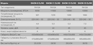 Electrolux (Швеция) <b>Мобильный кондиционер Electrolux EACM-15</b> ...