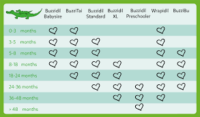0 3 Months Size Chart Babycarrier Guide Find The Perfect Baby Carrier For You