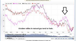 Natural Gas Futures Chart Decarley Trading Natural Gas Futures Winter Seasonal Chart