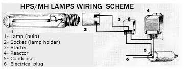 hps ballast wiring diagram wiring diagram and schematic universal high pressure sodium 120v to 277v for 100w hps dimmable ballast wiring diagram