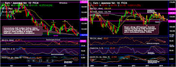 Eur Jpy Live Charts Wise To Snap Deceptive Eur Jpy Rallies On Double Top