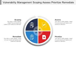 Vulnerability Remediation Process Flow Chart Vulnerability Management Scoping Assess Prioritize Remediate