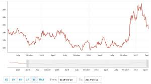 Sbr Rubber Price Chart Sri Trang Agro Industry Worlds Largest Natural Rubber