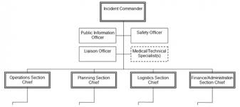 The Hospital Incident Command System Modified Model For