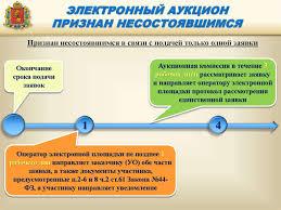 Размещение заказа путем проведения конкурса по фз реферат  Капкейк на заказ москва