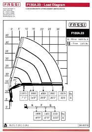 Pm Crane Load Chart Fassi F130a 23 Load Chart