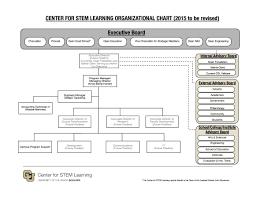 Csl Org Chart