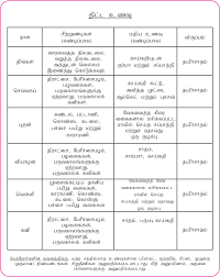 Food Chart For Babies In Tamil Baby Care Tips 4 Months