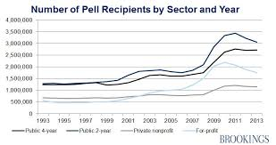 Pell Grant Efc Chart Analyzing Trends In Pell Grant Recipients And Expenditures
