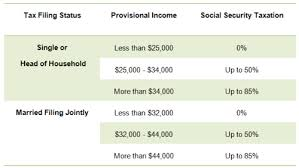 Social Security Taxable Chart Everyones Favorite Topics Social Security And Taxes