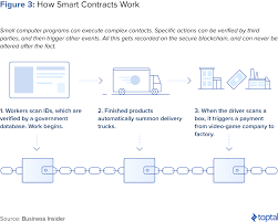 A short video looking at 'bitcoin', a decentralized digital currency. Understanding The Cryptocurrency Market Blockchain Technology Explained Toptal